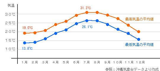 久米島の気温変化