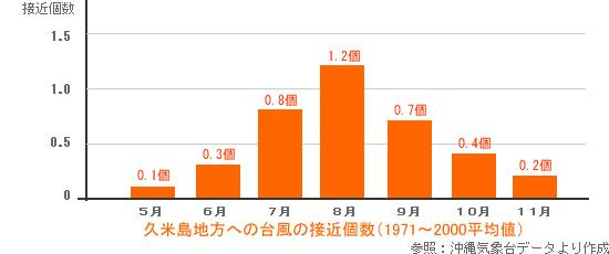 台風の接近個数